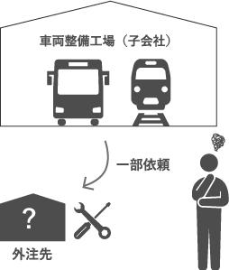 定期的な点検や修理が義務付けられる鉄道事業で、<br /> 安心して任せられる外注先がほしい